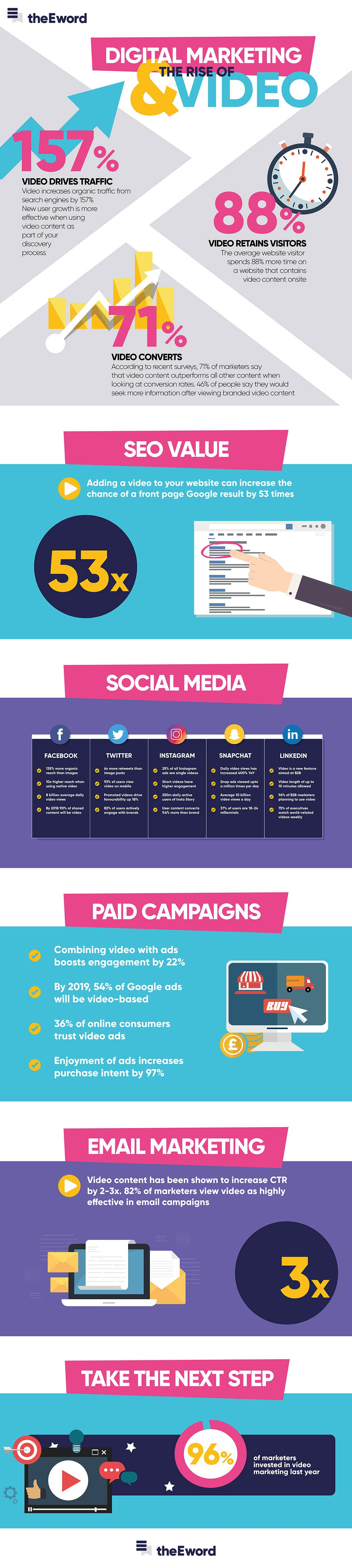 infographie-digital-marketing-video-theeword-2017